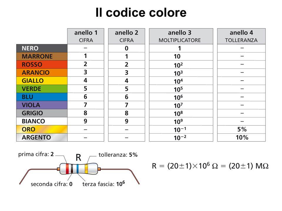 Il codice colore