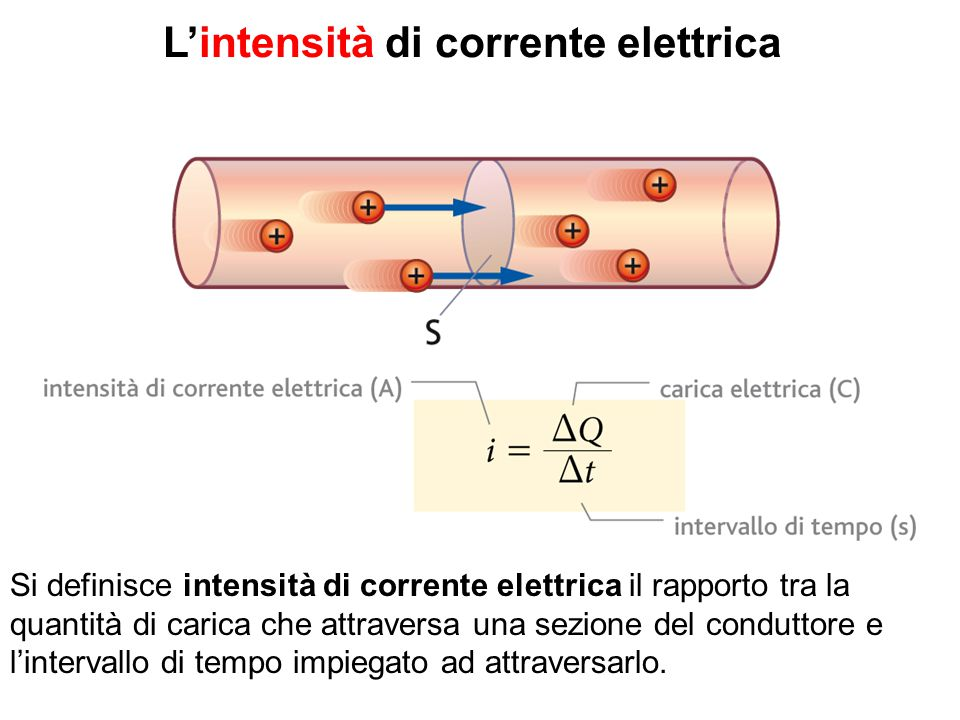 L'intensità di corrente elettrica