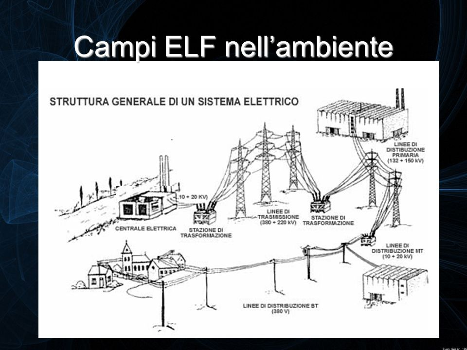 Campi ELF nell'ambiente