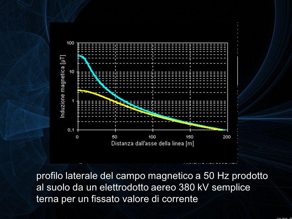 profilo laterale del campo magnetico a 50 Hz prodotto al suolo da un elettrodotto aereo 380 kV semplice terna per un fissato valore di corrente