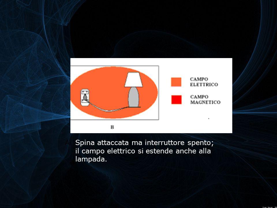 Spina attaccata ma interruttore spento; il campo elettrico si estende anche alla lampada.