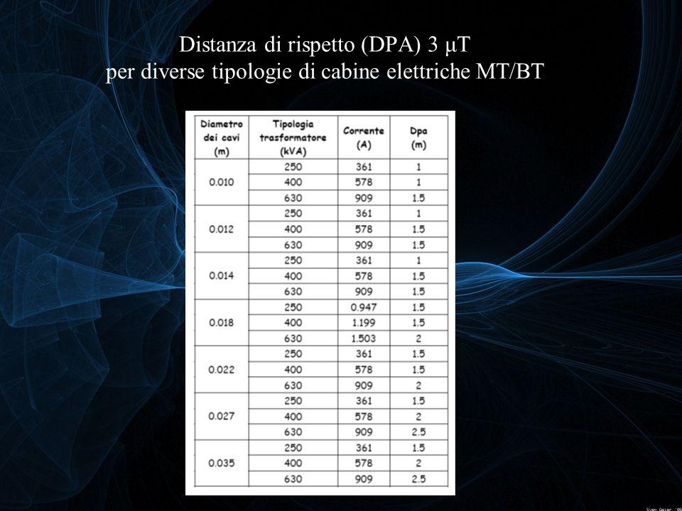 Distanza di rispetto (DPA) 3 μT per diverse tipologie di cabine elettriche MT/BT