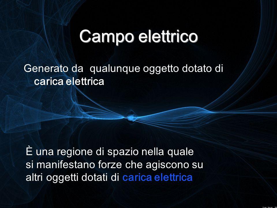 Campo elettrico Generato da qualunque oggetto dotato di carica elettrica.