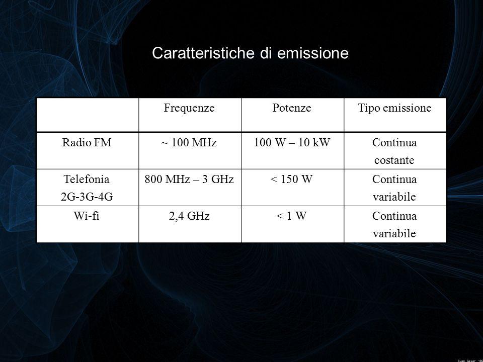 Caratteristiche di emissione