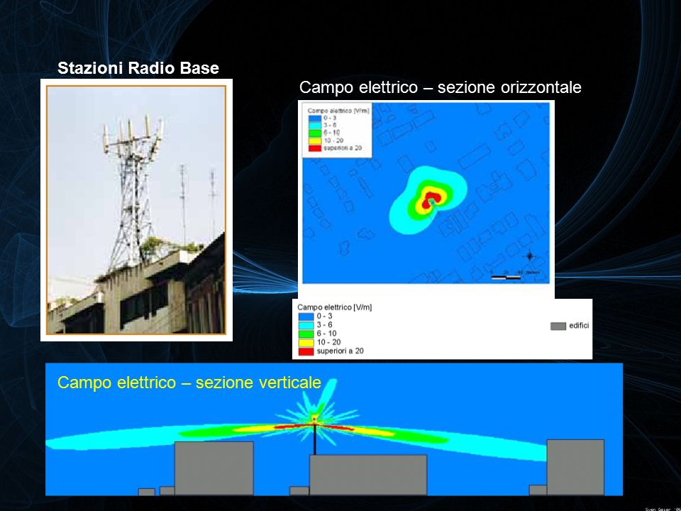 Stazioni Radio Base Campo elettrico – sezione orizzontale Campo elettrico – sezione verticale
