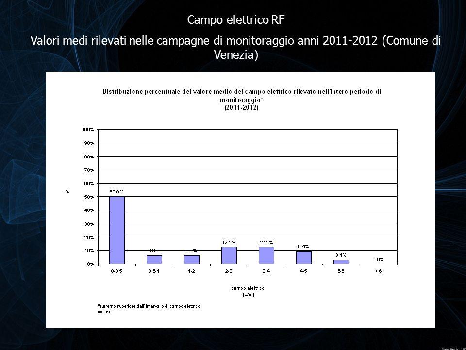 Campo elettrico RF Valori medi rilevati nelle campagne di monitoraggio anni 2011-2012 (Comune di Venezia)