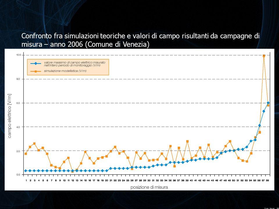 Confronto fra simulazioni teoriche e valori di campo risultanti da campagne di misura – anno 2006 (Comune di Venezia)