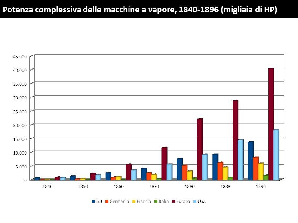 Potenza complessiva delle macchine a vapore, 1840-1896 (migliaia di HP)