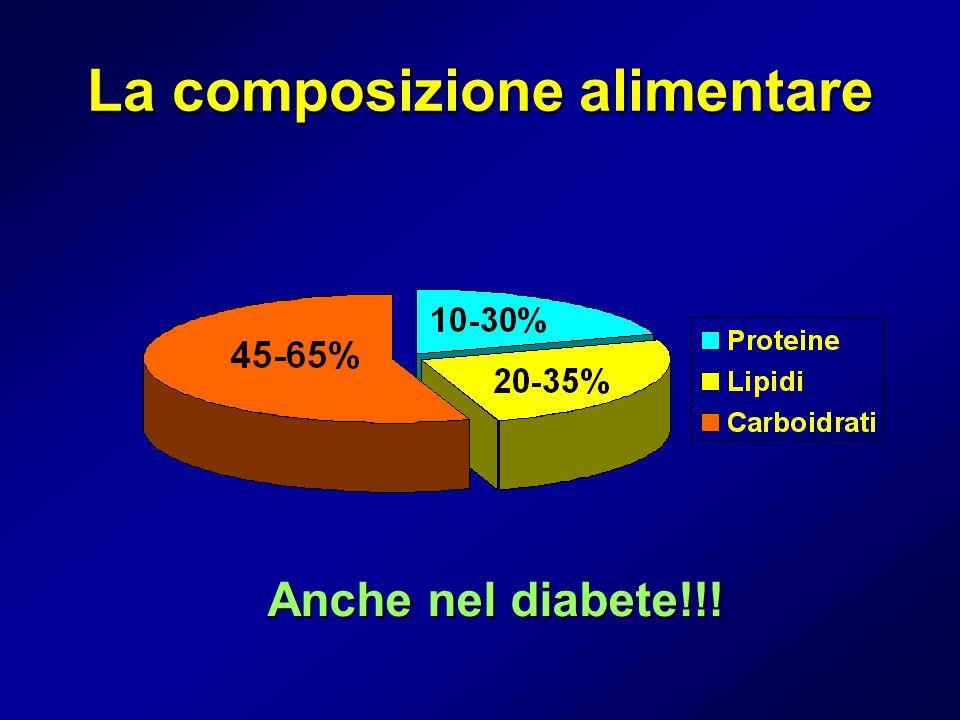 La composizione alimentare