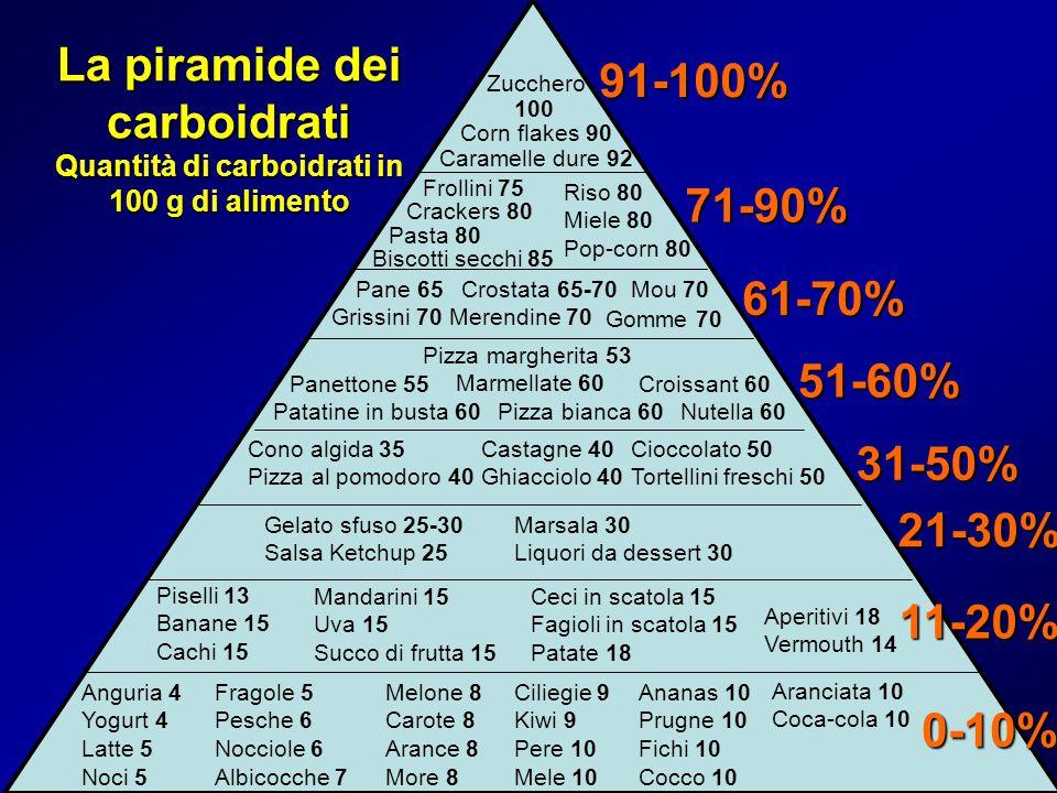 La piramide dei carboidrati Quantità di carboidrati in 100 g di alimento