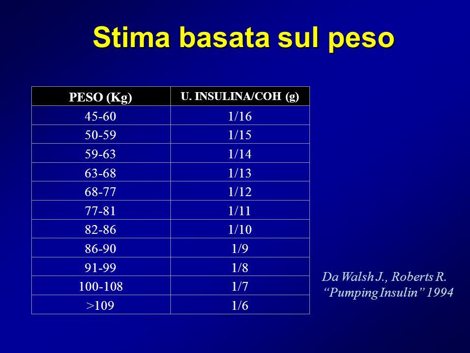Stima basata sul peso PESO (Kg) 45-60 1/16 50-59 1/15 59-63 1/14 63-68