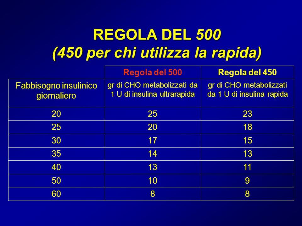 REGOLA DEL 500 (450 per chi utilizza la rapida)