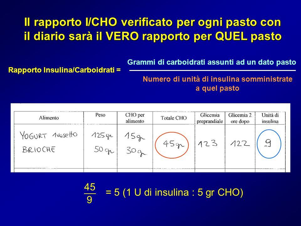 Numero di unità di insulina somministrate a quel pasto