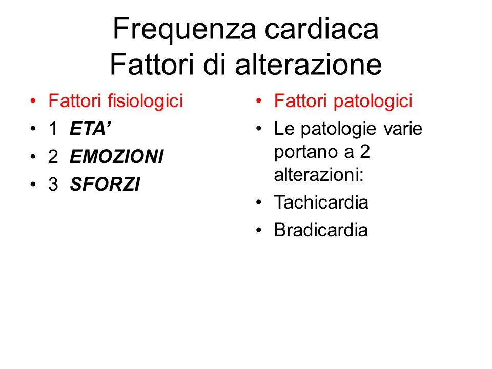 Frequenza cardiaca Fattori di alterazione