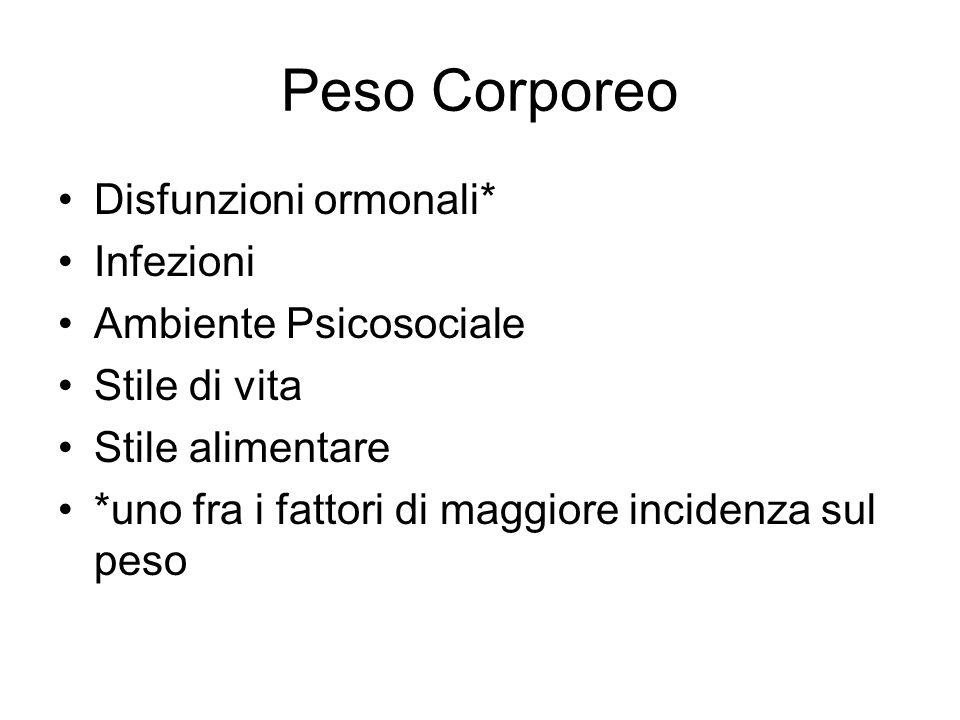Peso Corporeo Disfunzioni ormonali* Infezioni Ambiente Psicosociale