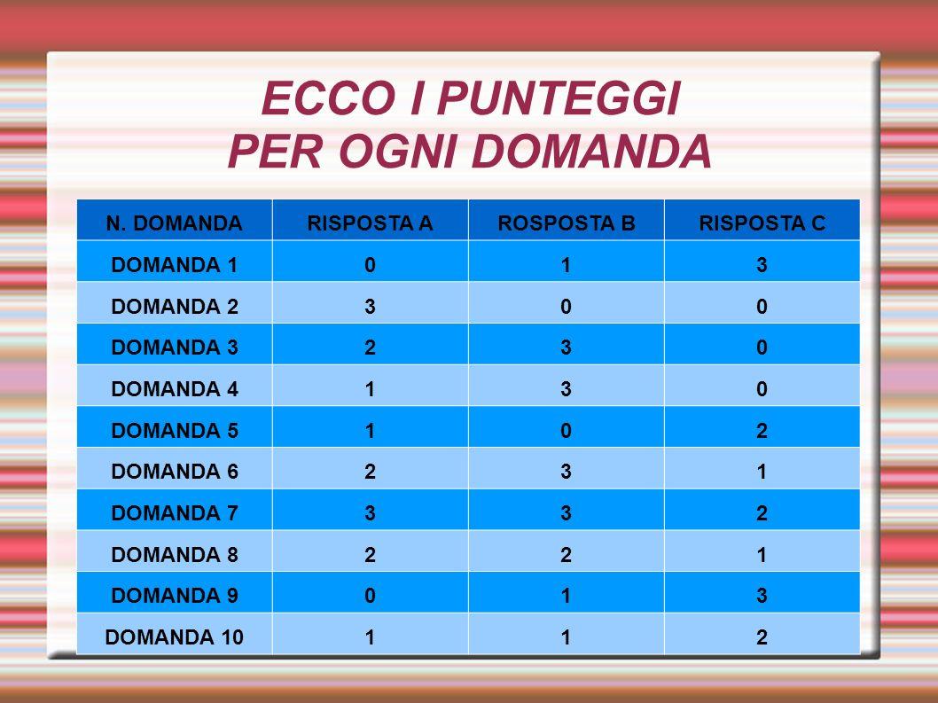 ECCO I PUNTEGGI PER OGNI DOMANDA