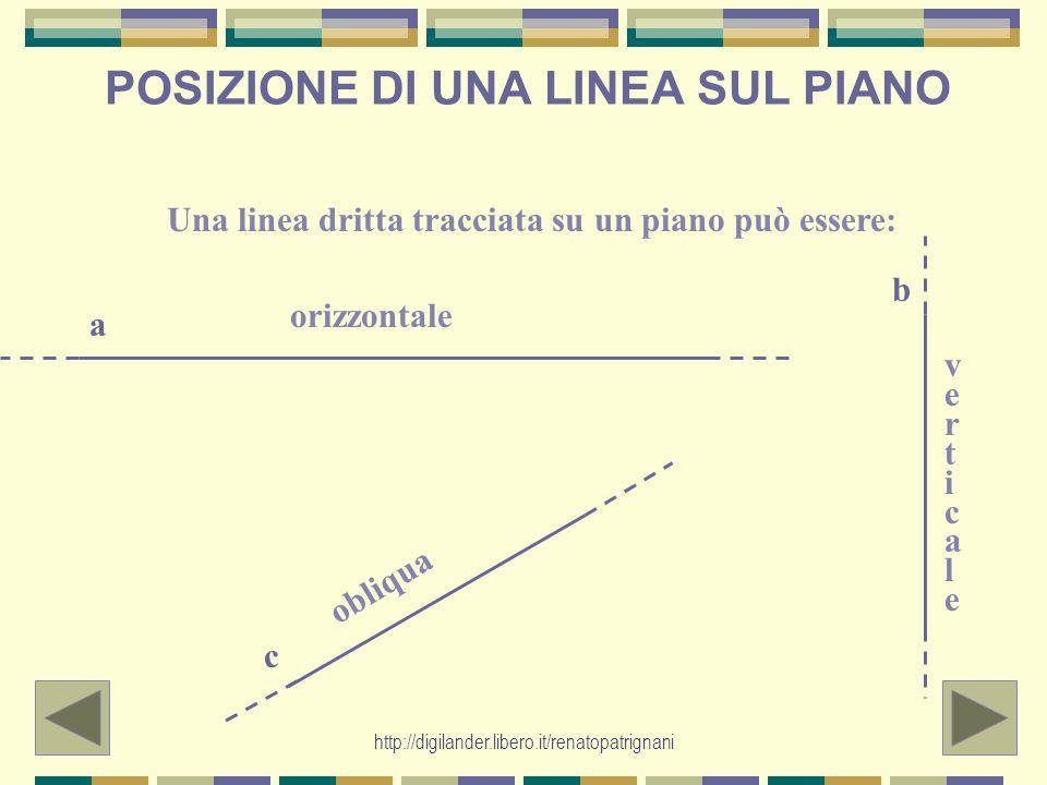 POSIZIONE DI UNA LINEA SUL PIANO