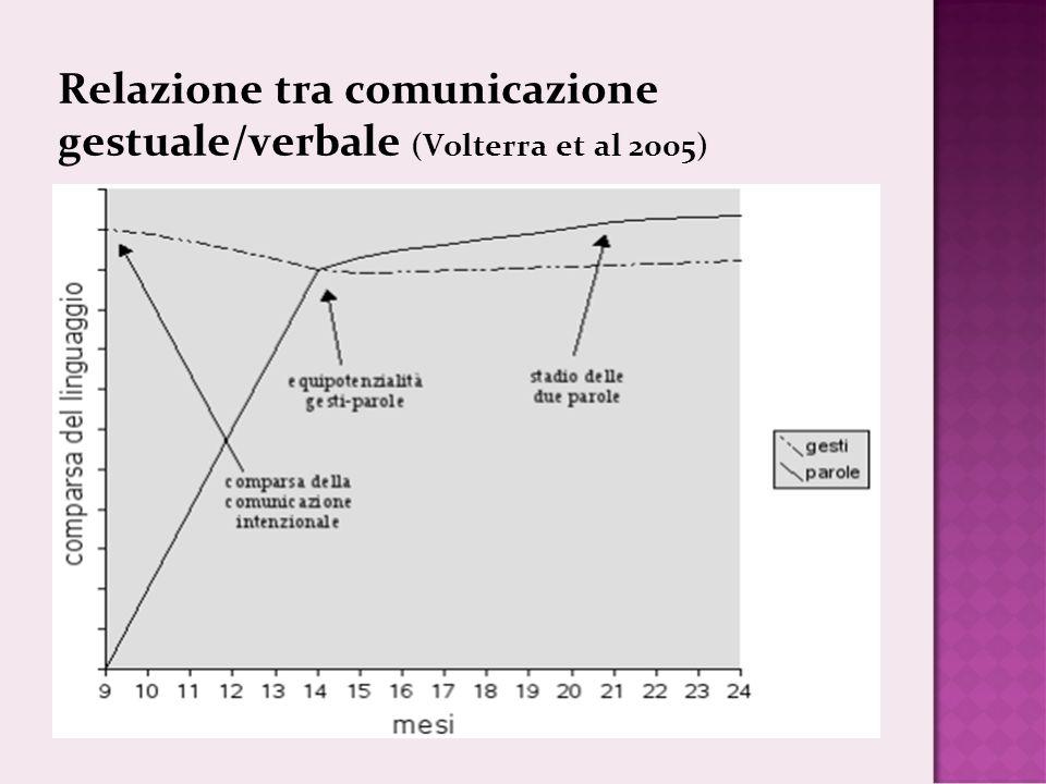 Relazione tra comunicazione gestuale/verbale (Volterra et al 2005)