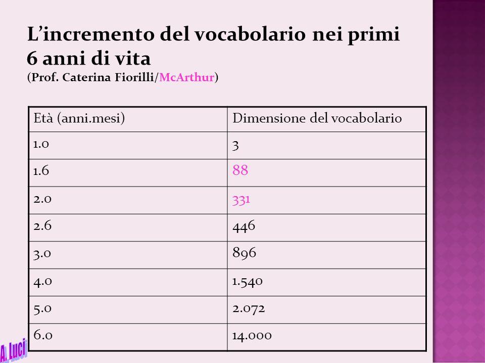 L'incremento del vocabolario nei primi 6 anni di vita (Prof