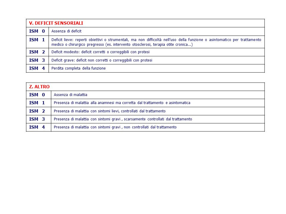 V. DEFICIT SENSORIALI ISM 0 ISM 1 ISM 2 ISM 3 ISM 4 Z. ALTRO ISM 0