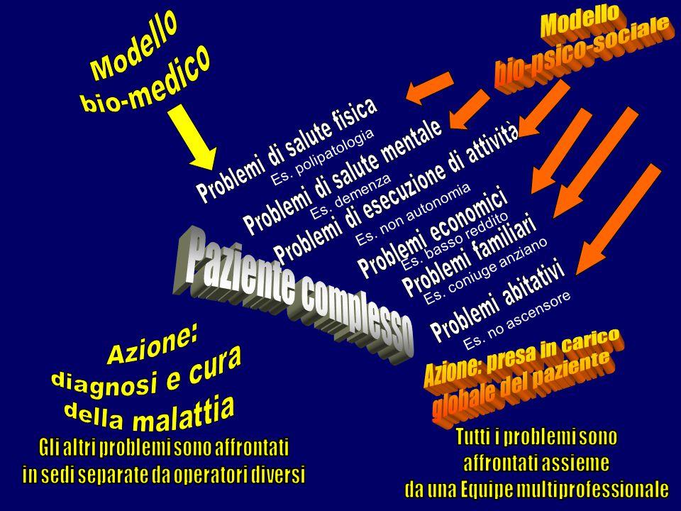 Paziente complesso Modello Modello bio-medico bio-psico-sociale