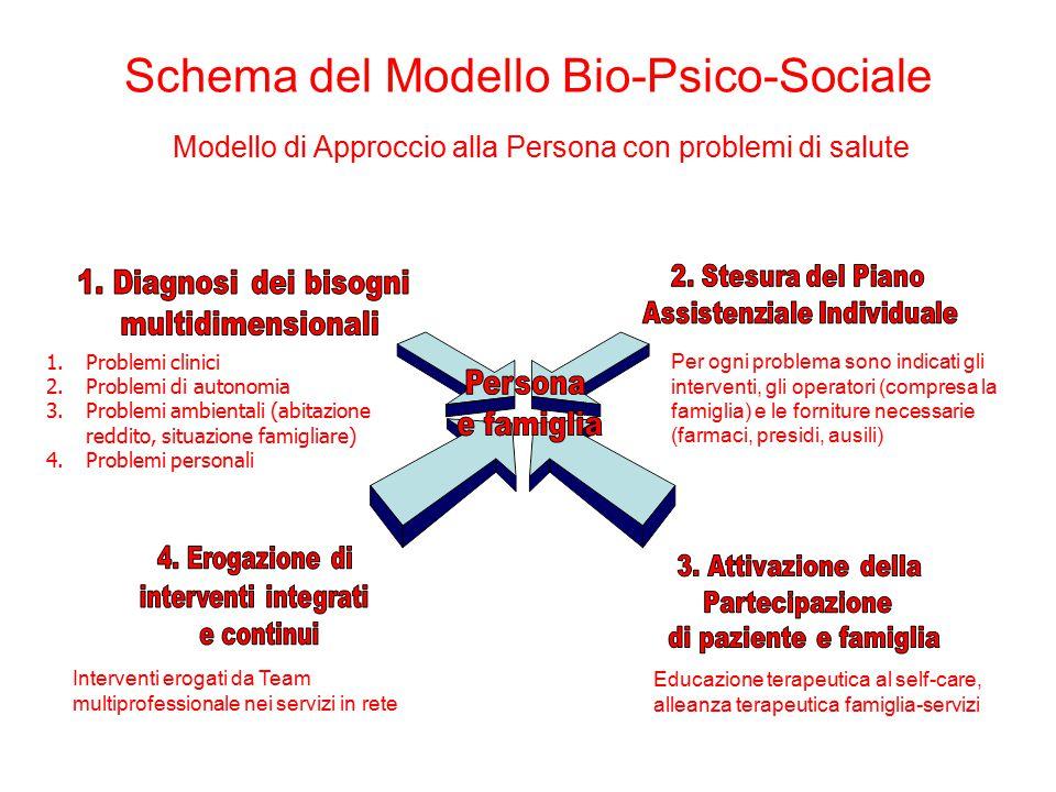 Schema del Modello Bio-Psico-Sociale