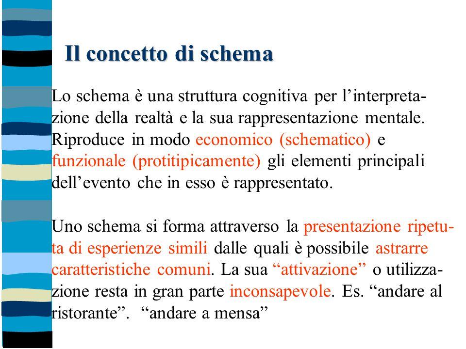 Il concetto di schema