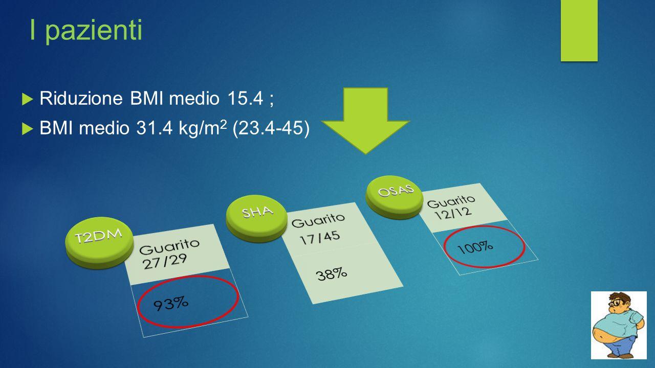 I pazienti Riduzione BMI medio 15.4 ; BMI medio 31.4 kg/m2 (23.4-45)