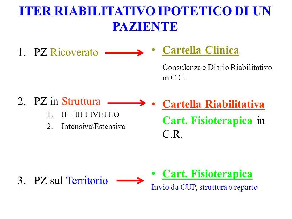 ITER RIABILITATIVO IPOTETICO DI UN PAZIENTE