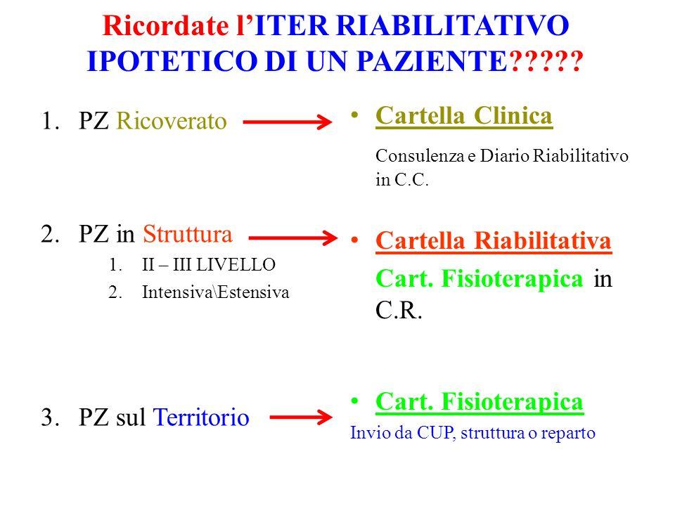 Ricordate l'ITER RIABILITATIVO IPOTETICO DI UN PAZIENTE
