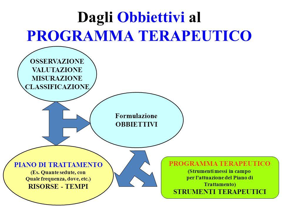 Dagli Obbiettivi al PROGRAMMA TERAPEUTICO