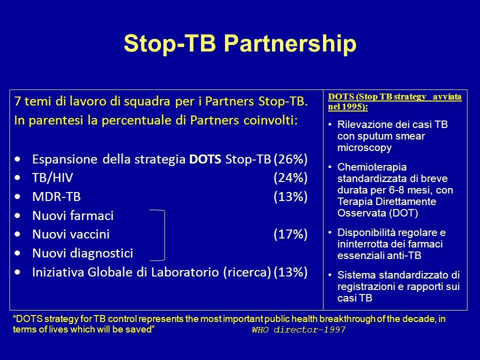 Stop-TB Partnership 7 temi di lavoro di squadra per i Partners Stop-TB. In parentesi la percentuale di Partners coinvolti: