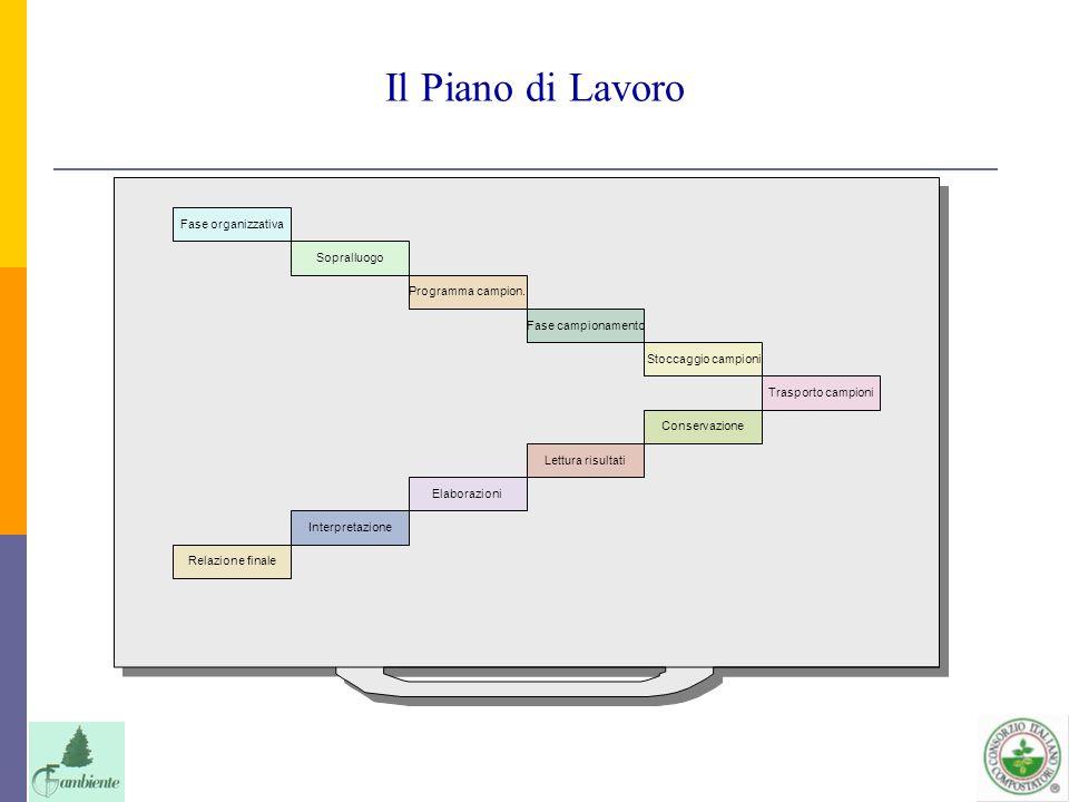 Il Piano di Lavoro Fase organizzativa Sopralluogo Programma campion.
