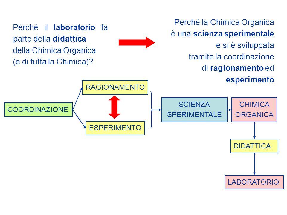 Perché la Chimica Organica è una scienza sperimentale