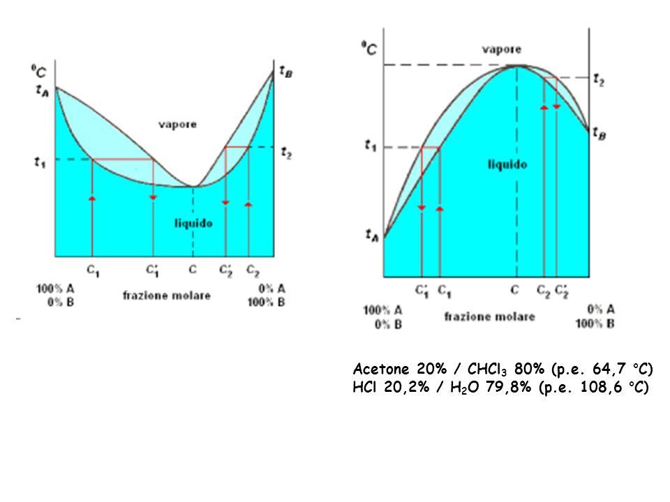 Acetone 20% / CHCl3 80% (p.e. 64,7 °C)