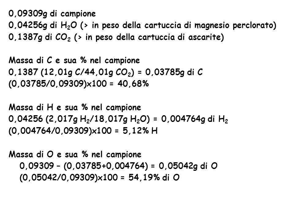 0,09309g di campione 0,04256g di H2O (> in peso della cartuccia di magnesio perclorato) 0,1387g di CO2 (> in peso della cartuccia di ascarite)