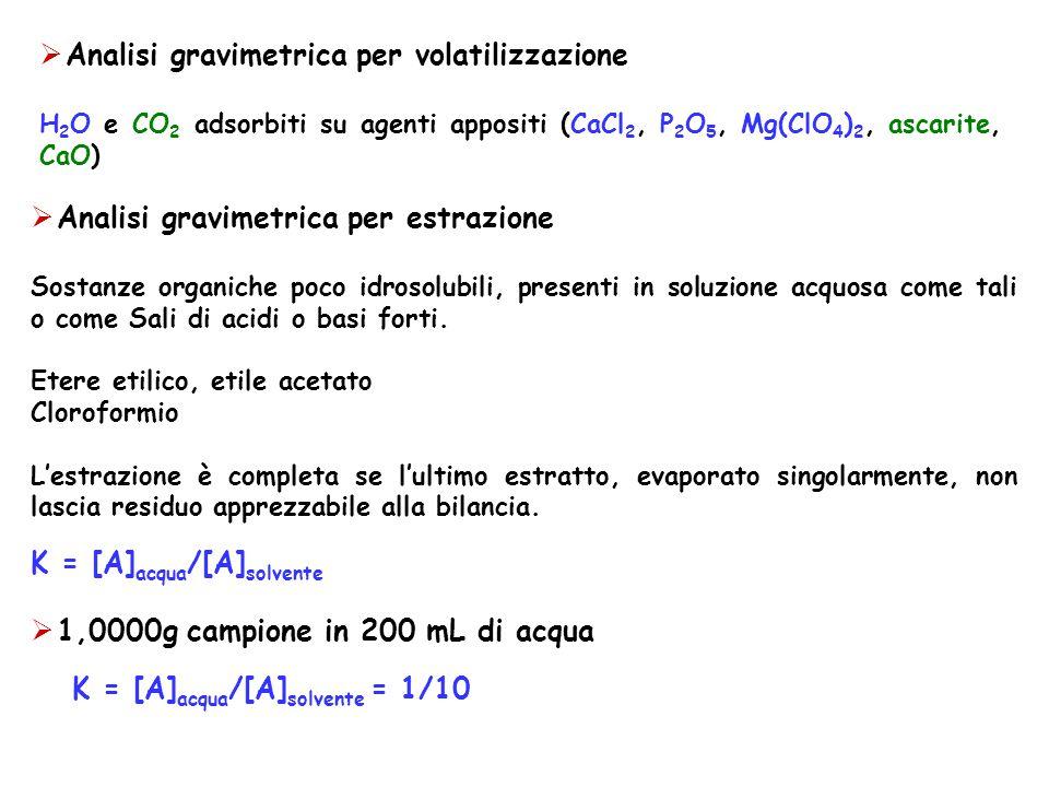 Analisi gravimetrica per volatilizzazione