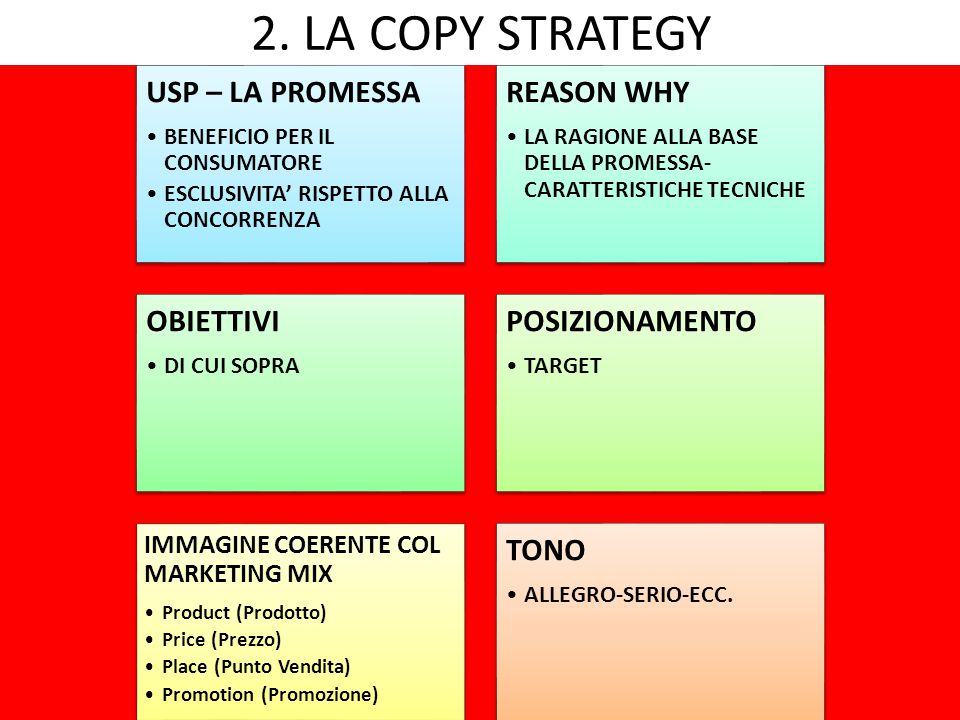 2. LA COPY STRATEGY USP – LA PROMESSA REASON WHY OBIETTIVI