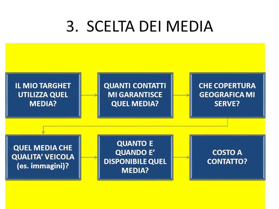 3. SCELTA DEI MEDIA IL MIO TARGHET UTILIZZA QUEL MEDIA