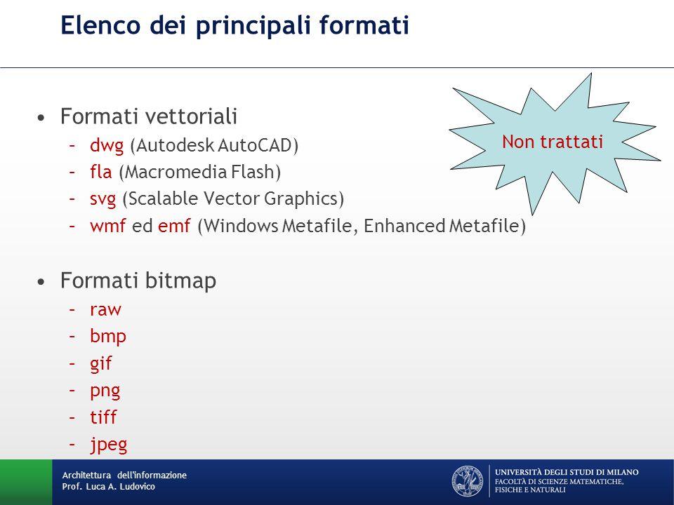 Elenco dei principali formati