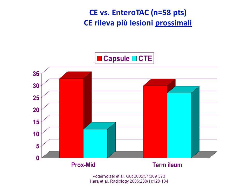 CE vs. EnteroTAC (n=58 pts) CE rileva più lesioni prossimali