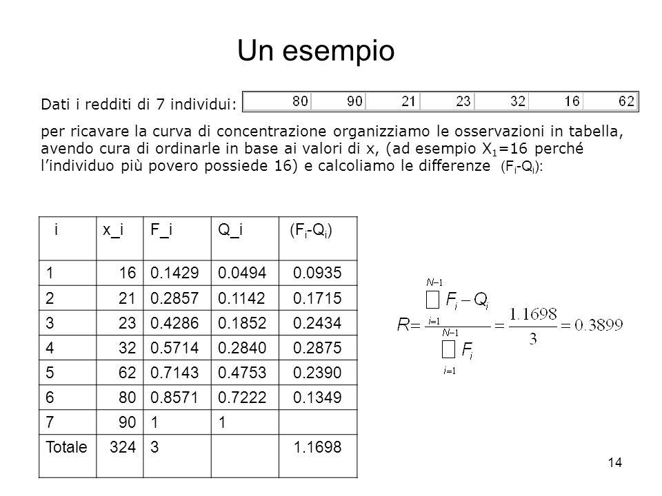 Un esempio i x_i F_i Q_i (Fi-Qi) 1 16 0.1429 0.0494 0.0935 2 21 0.2857