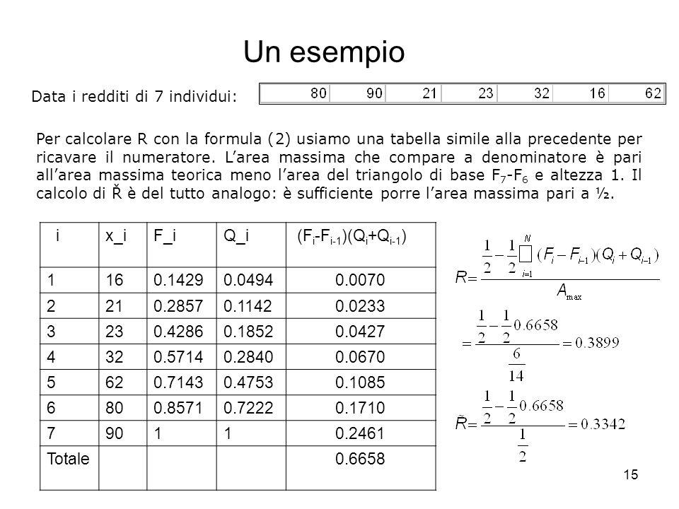 Un esempio i x_i F_i Q_i (Fi-Fi-1)(Qi+Qi-1) 1 16 0.1429 0.0494 0.0070