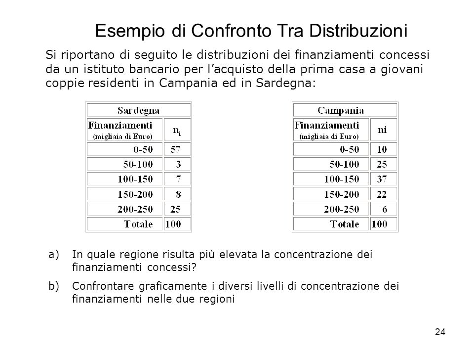 Esempio di Confronto Tra Distribuzioni