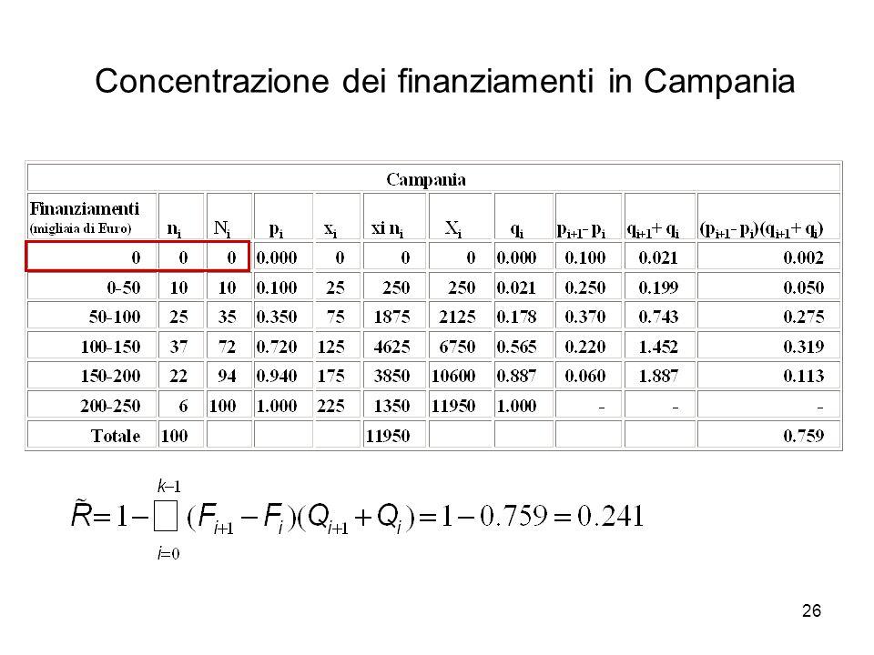 Concentrazione dei finanziamenti in Campania