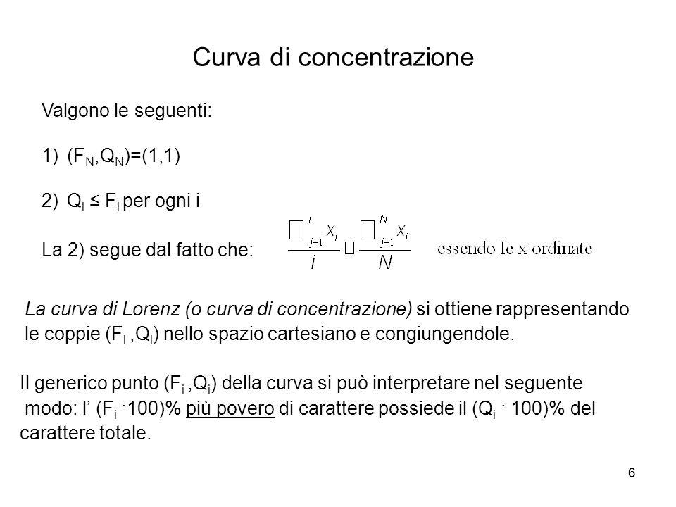 Curva di concentrazione