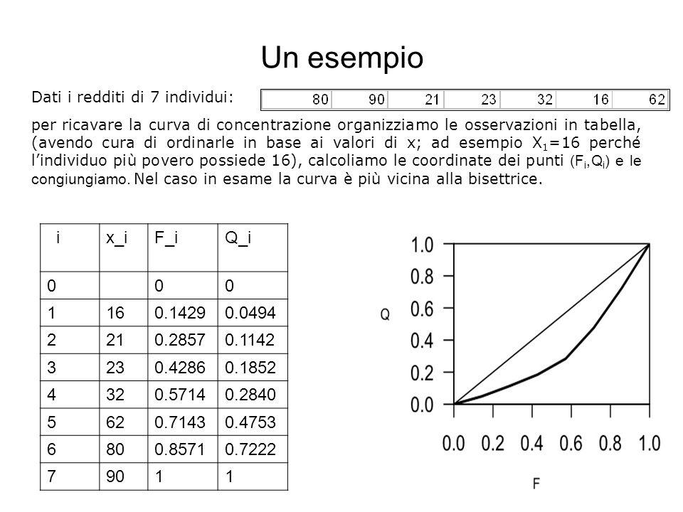 Un esempio Dati i redditi di 7 individui: