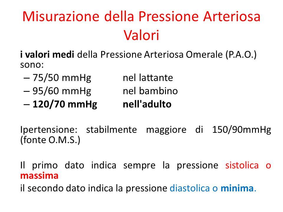 Misurazione della Pressione Arteriosa Valori