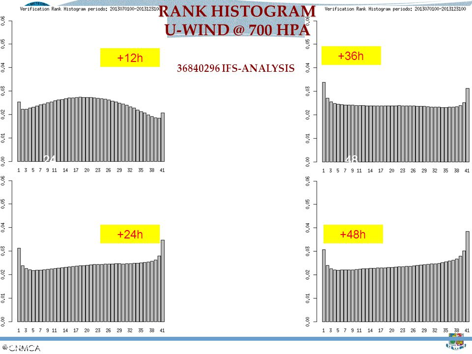 RANK HISTOGRAM U-WIND @ 700 HPA