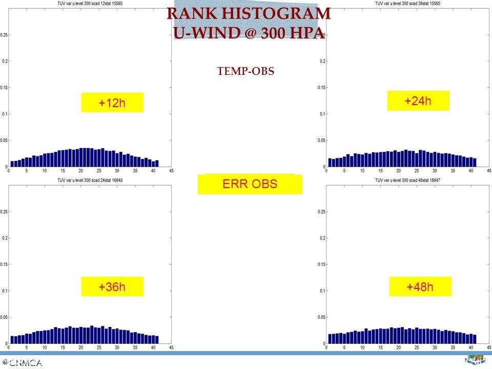RANK HISTOGRAM U-WIND @ 300 HPA